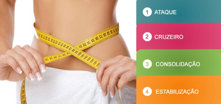 Dieta Dukan: Confira as 4 fases da dieta Dukan e muito mais!